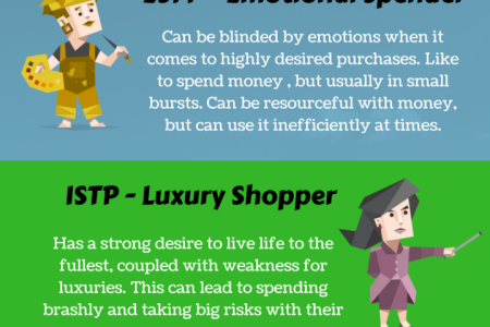 How Your Personality Affects Your Spending (3) Infographic
