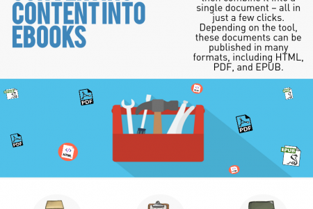 Hows and Whys of converting WP content into EBook? Infographic