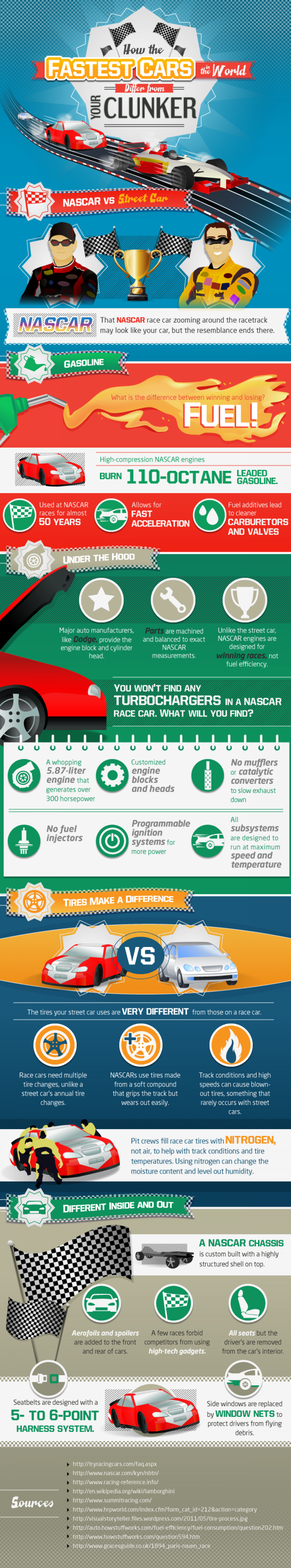 Hows The Fastest Cars  In The World Differ From Your Clunker Infographic