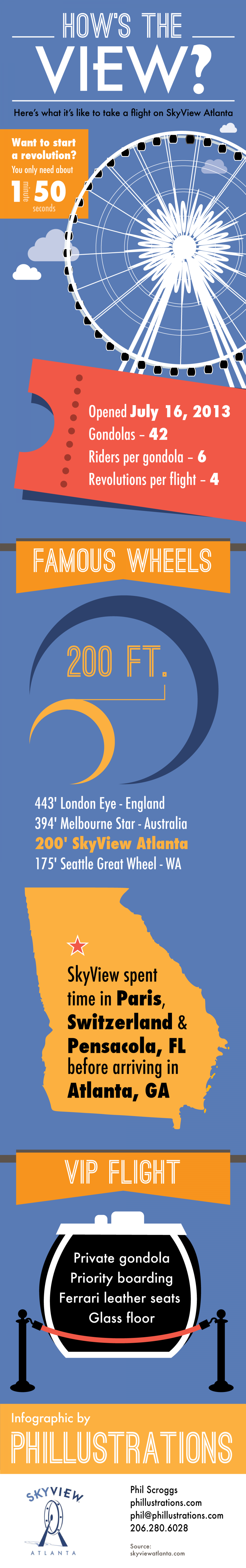 How's the View from SkyView Atlanta?  Infographic