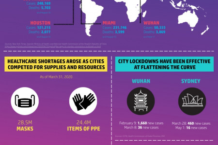 HP COVID-19: Shaping Cities Infographic