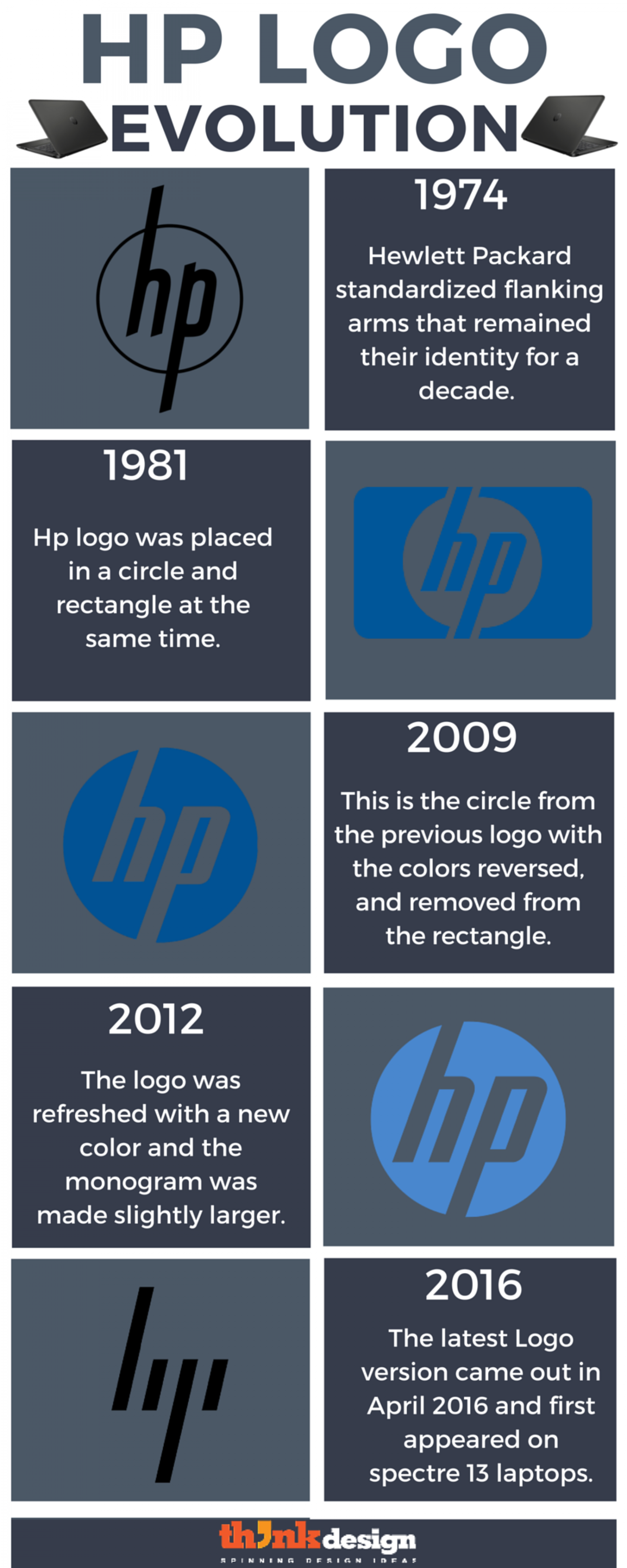hp logo evolution the journey of an iconic logo visually