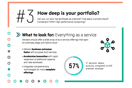 HPE Consumption-based IT Services Infographic