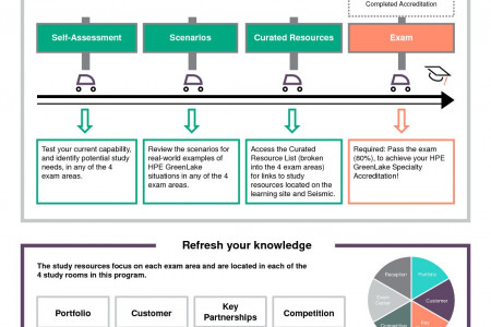 HPE GreenLake Specialty Accreditation Infographic