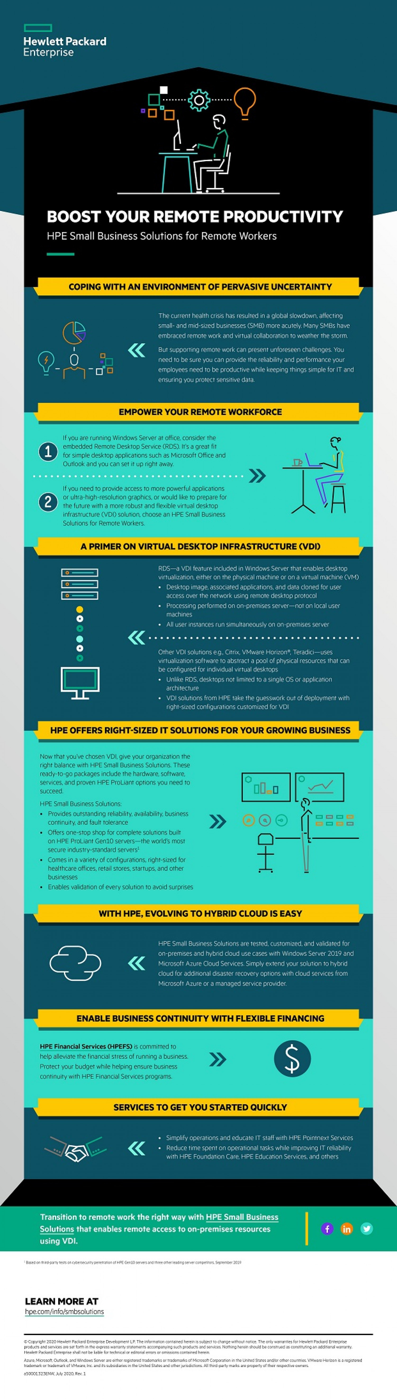 HPE SMB Solutions - Boost your Remote Productivity Infographic