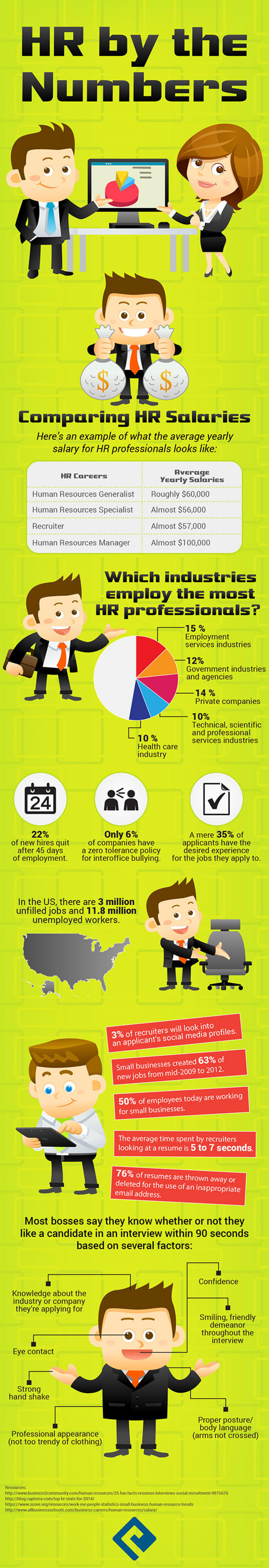 HR By The Numbers Infographic