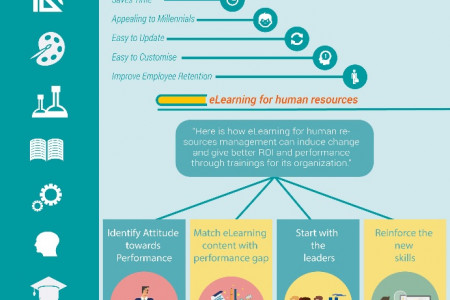 HR Courses Online - Thinking Outside the Box Infographic