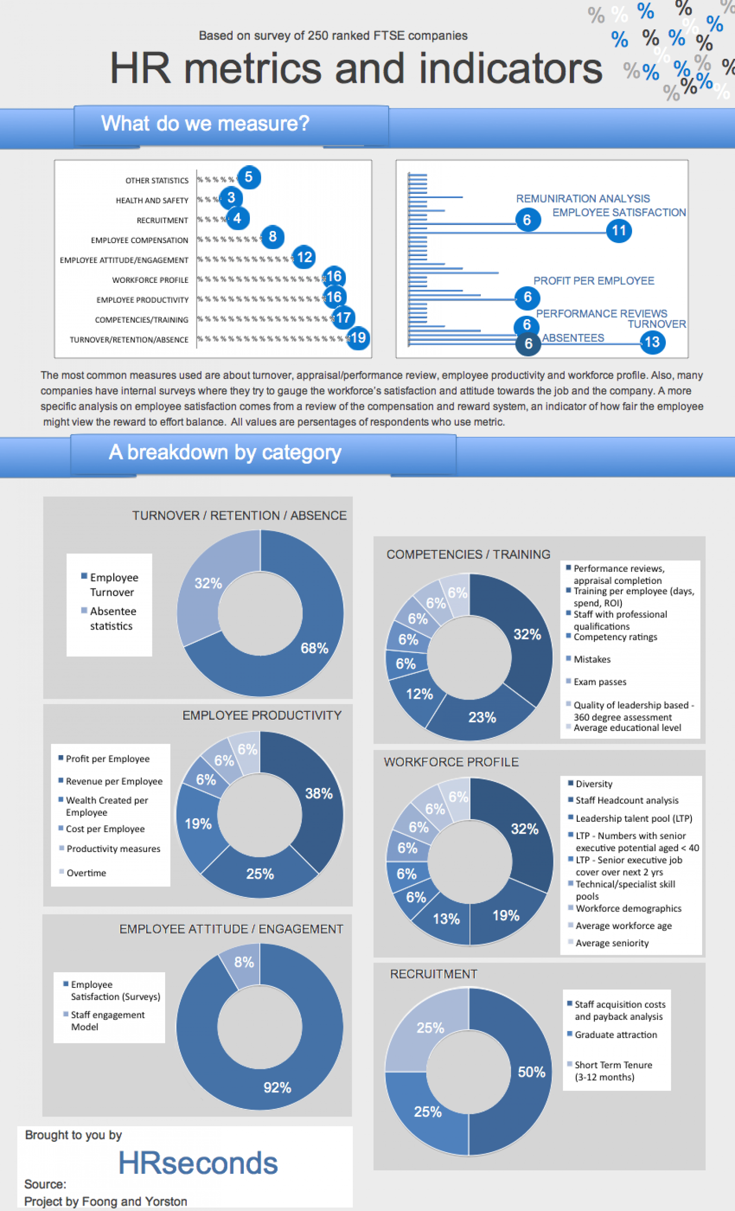 Great HR Metrics And Indicators, Survey Results Infographic