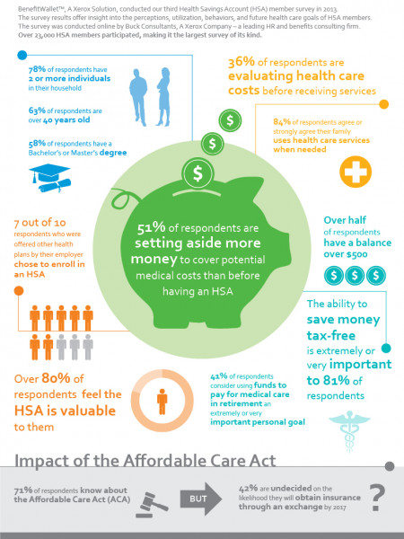 HSA Member Perceptions and Behaviors Infographic