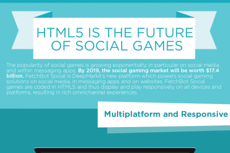 HTML5 Is the Future of Social Games Infographic