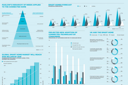 Future of smart homes Infographic