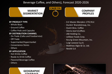 https://www.omrglobal.com/industry-reports/coffee-market Infographic