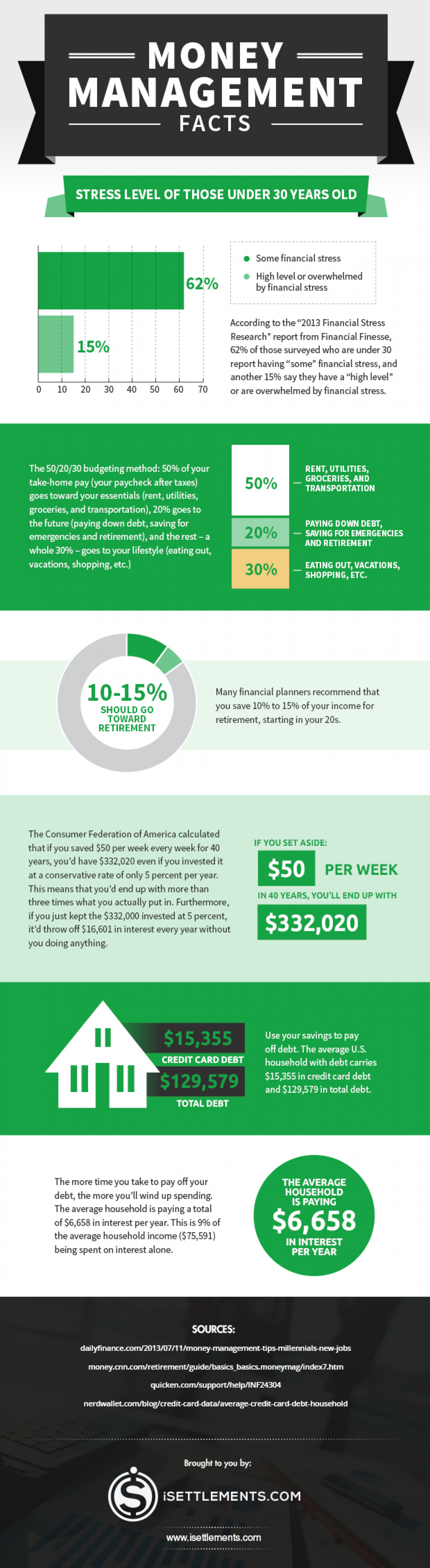http://www.isettlements.com/the-money-management-facts-you-need-to-read/ Infographic