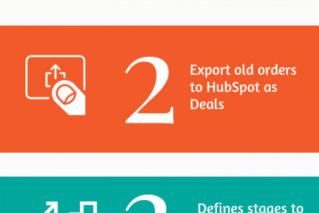 HubSpot Deal Per Order and its Benefits Infographic