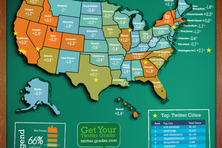 HubSpot Twitter Territory Infographic