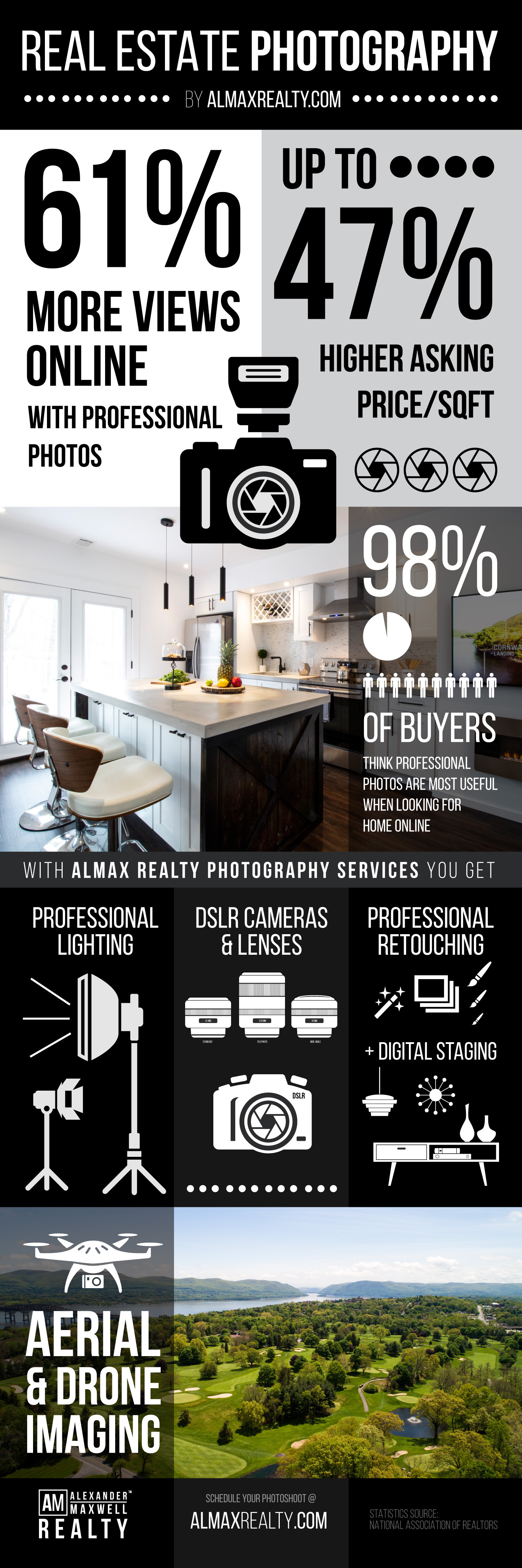 Hudson Valley Real Estate Photography - Infographic by Alexander Maxwell Realty Infographic
