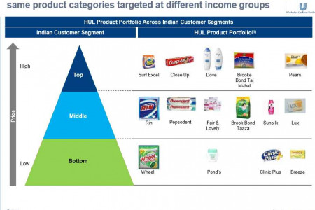 HUL Product Portfolio Across Indian Customer Segments		 Infographic