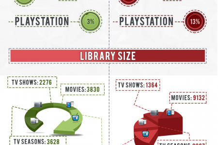Hulu Plus vs Netflix: Which Streaming Service Is Right For You? Infographic