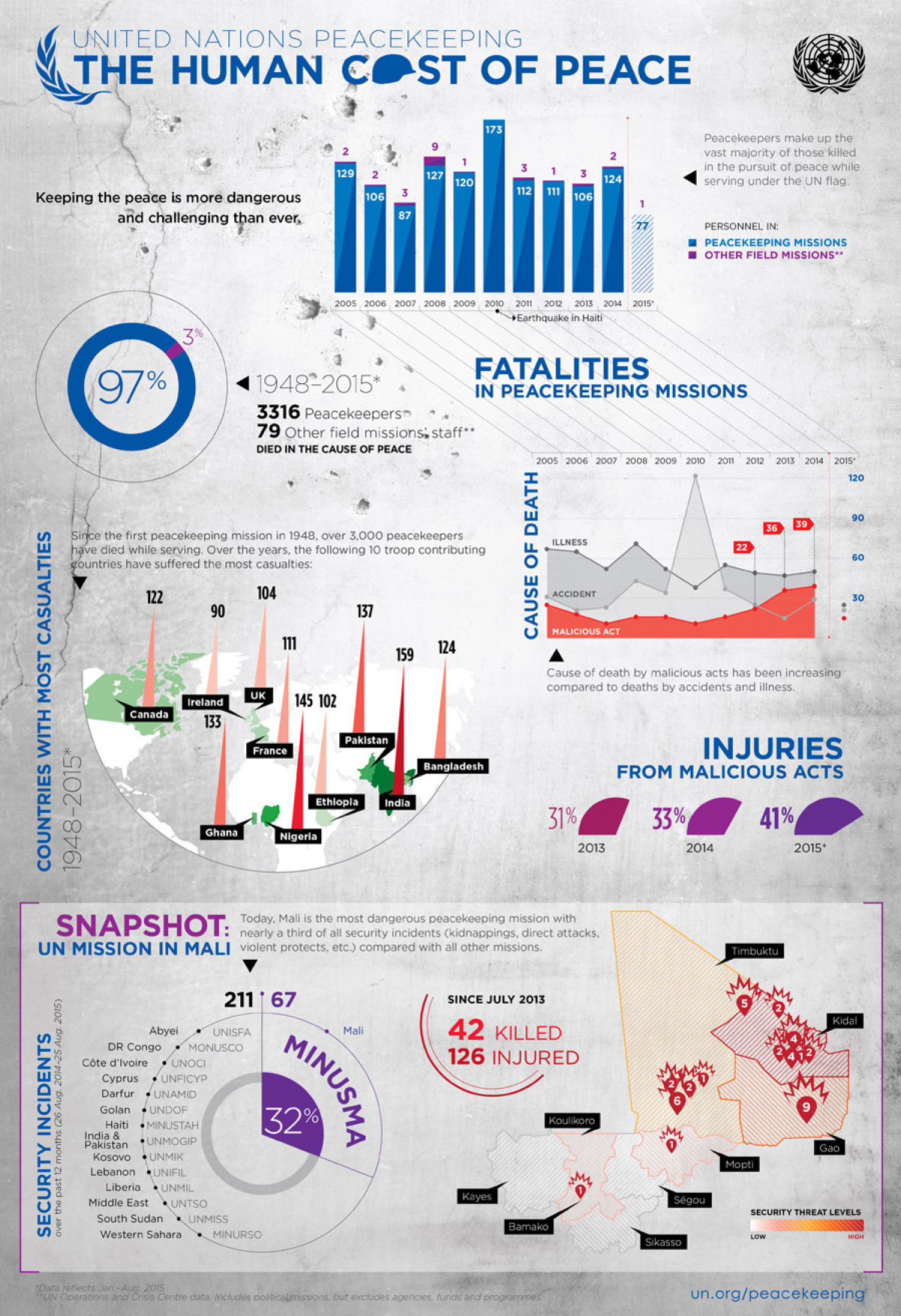 Human Cost of Peace Infographic Infographic