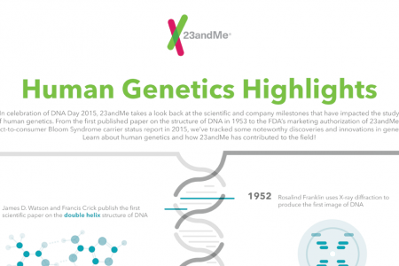 Human Genetics Highlights Infographic