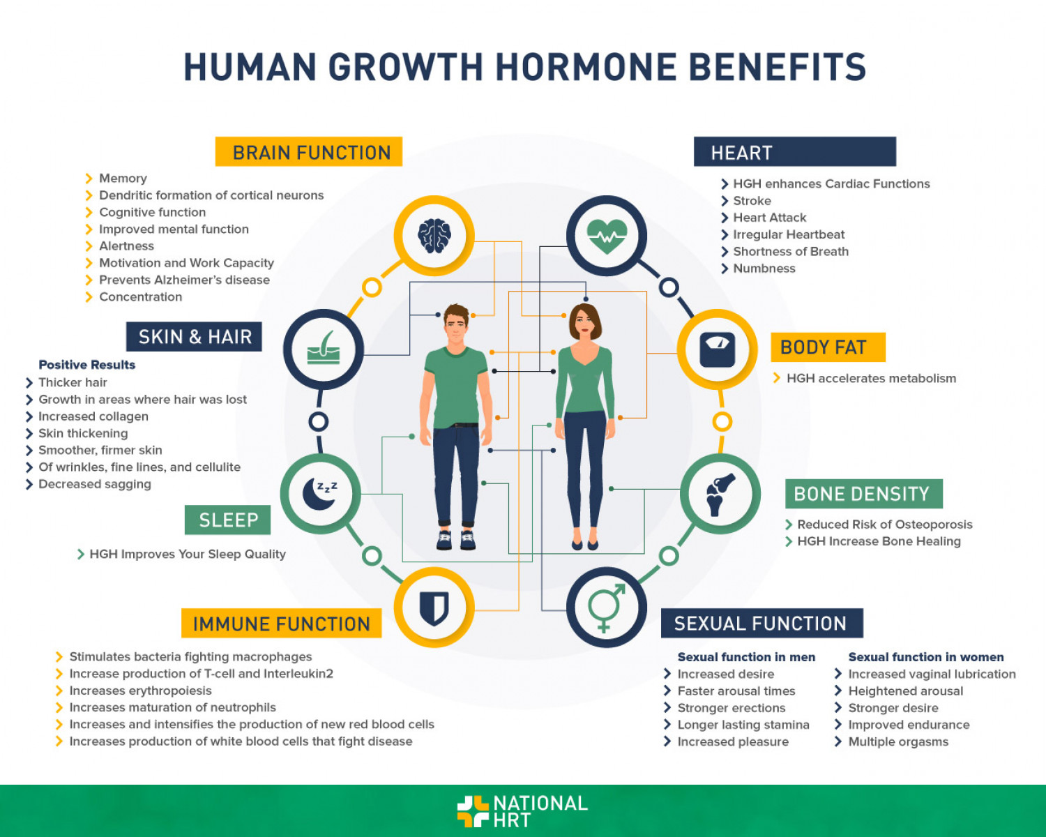 Human Growth Hormone Benefits Infographic