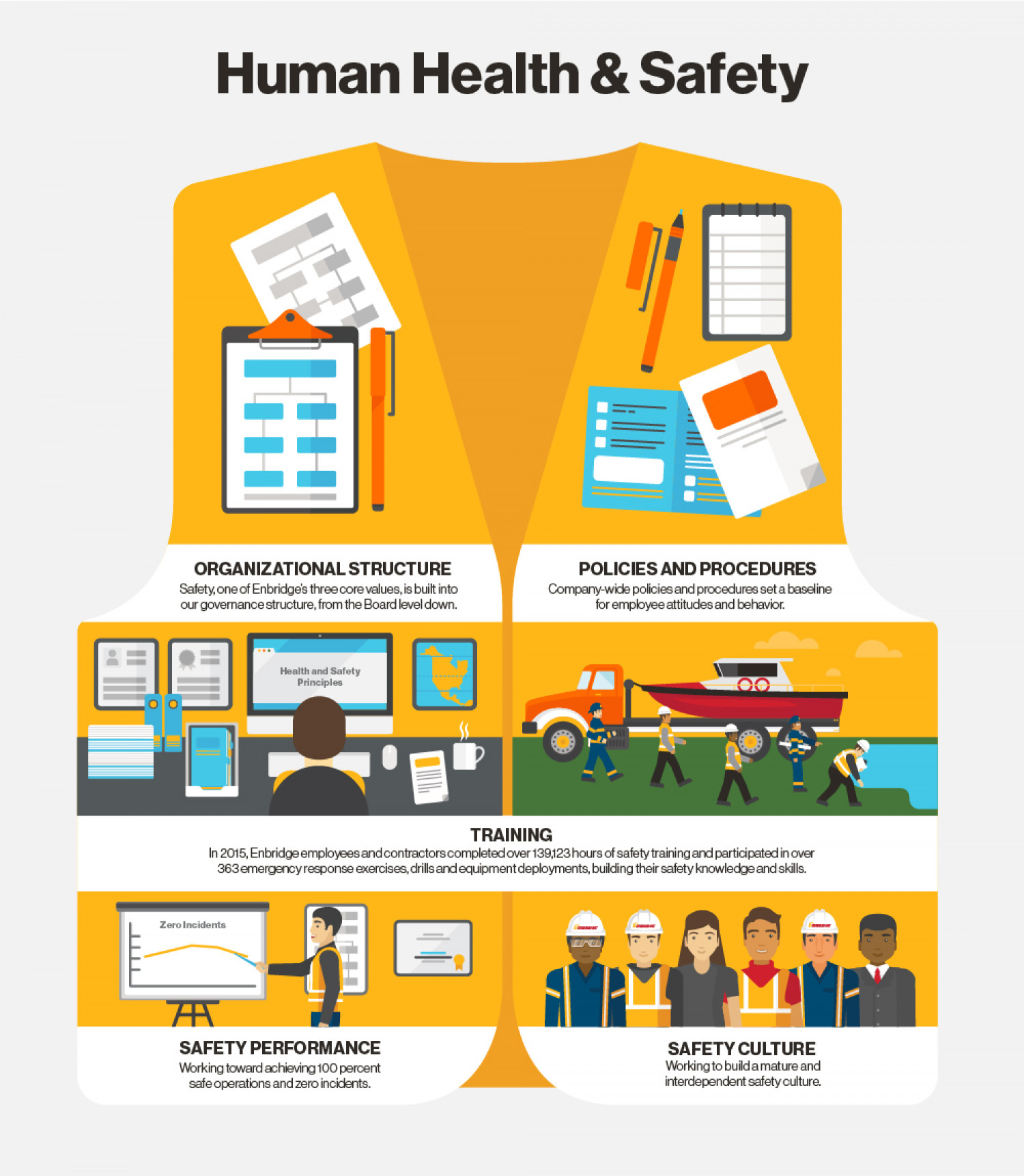 Human Health & Safety Infographic