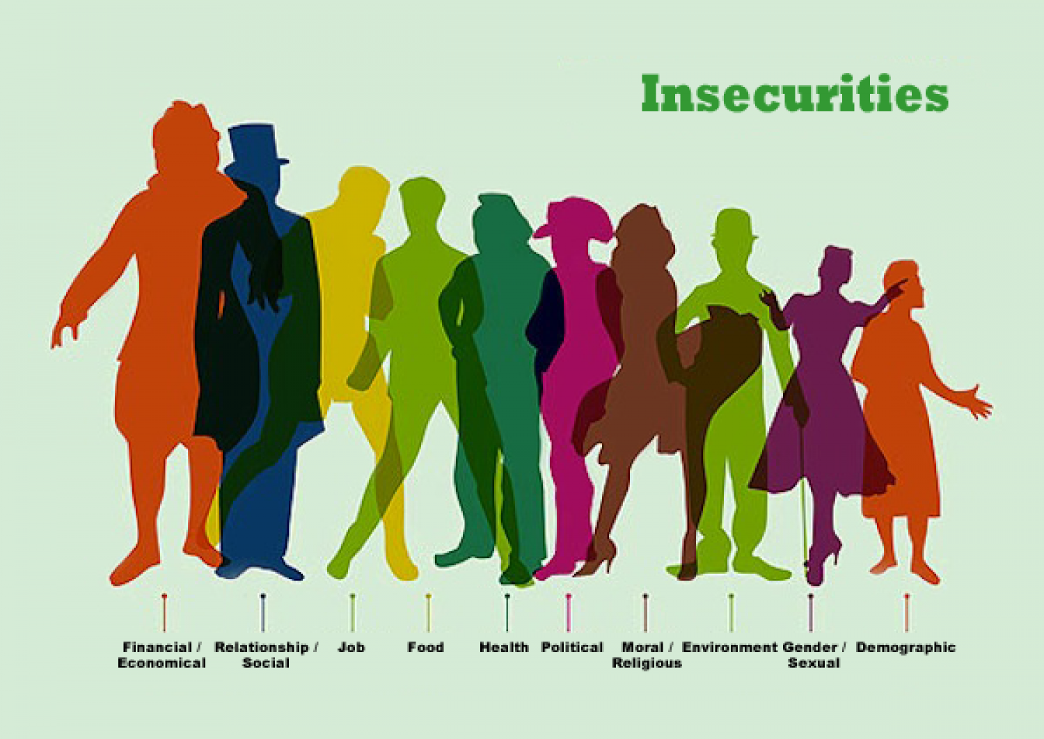 Human Insecurities Infographic