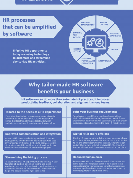 Human Resource Software: How HR Technology Can Benefit Your Business Infographic