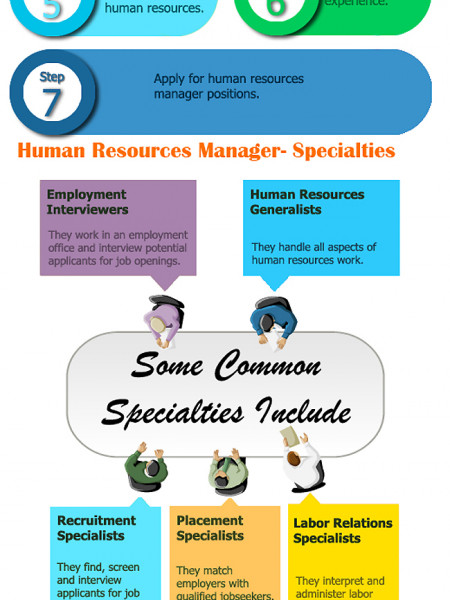 How to Become a Human Resources Manager? Infographic
