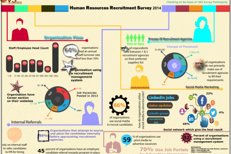 Human Resources Recruitment Survey 2014 Infographic