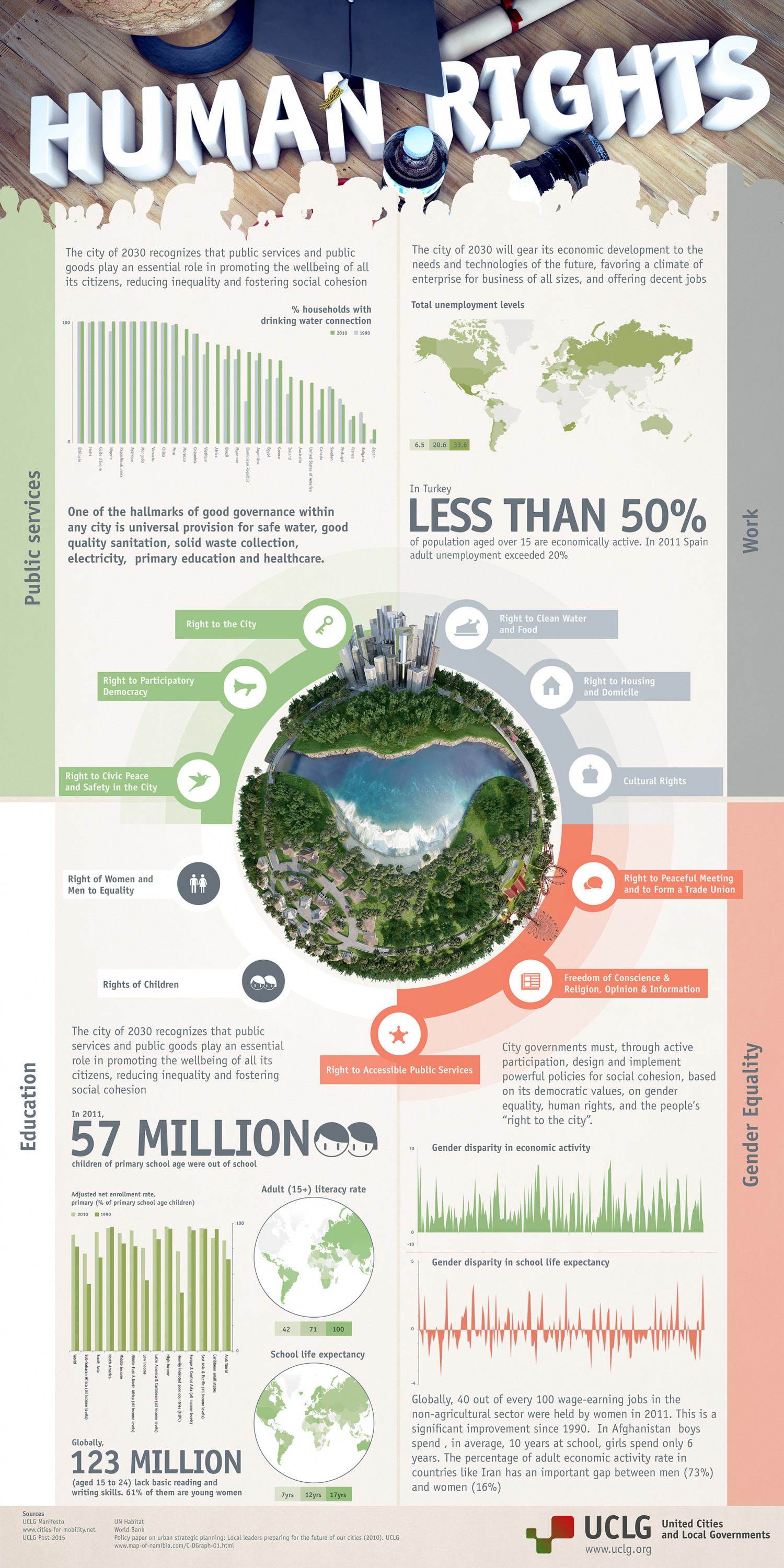 Human Rights - The City of 2030 Infographic