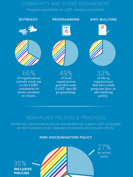 Human Rights Campaign's Jewish Organization Equality Index Infographic