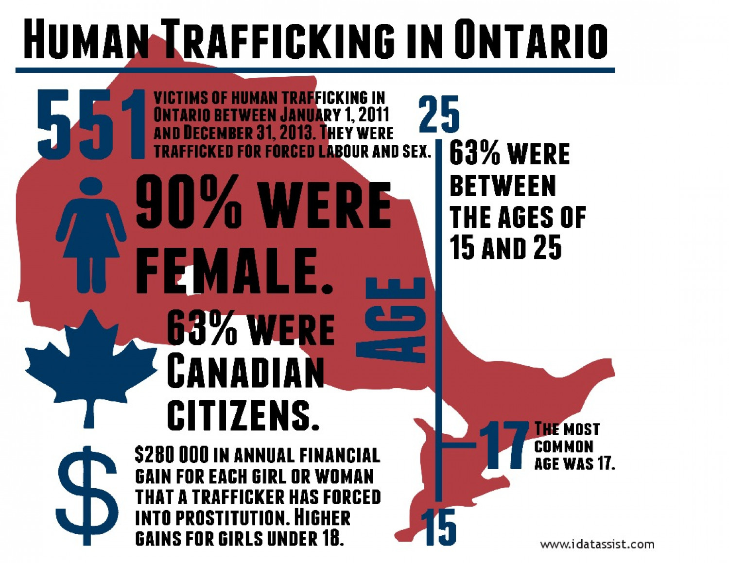 Human Trafficking in Ontario Infographic