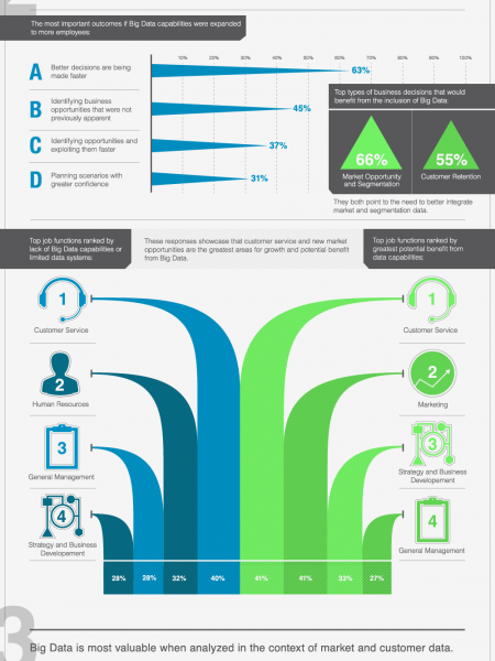 Humanizing Big Data Infographic