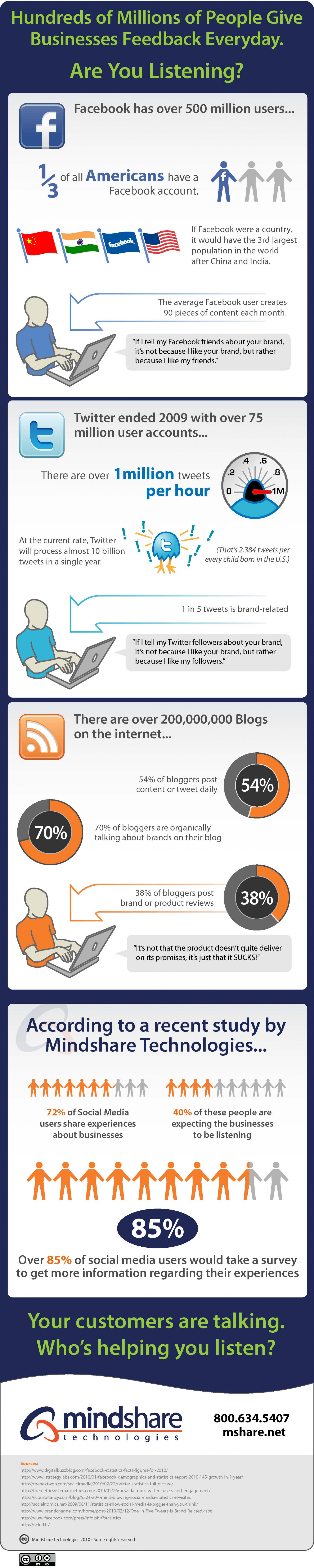 Hundreds of Millions of People Give Businesses Feedback Every Day. Are You Listening? Infographic