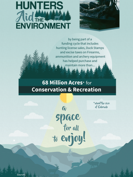 Hunters Aid the Environment Infographic