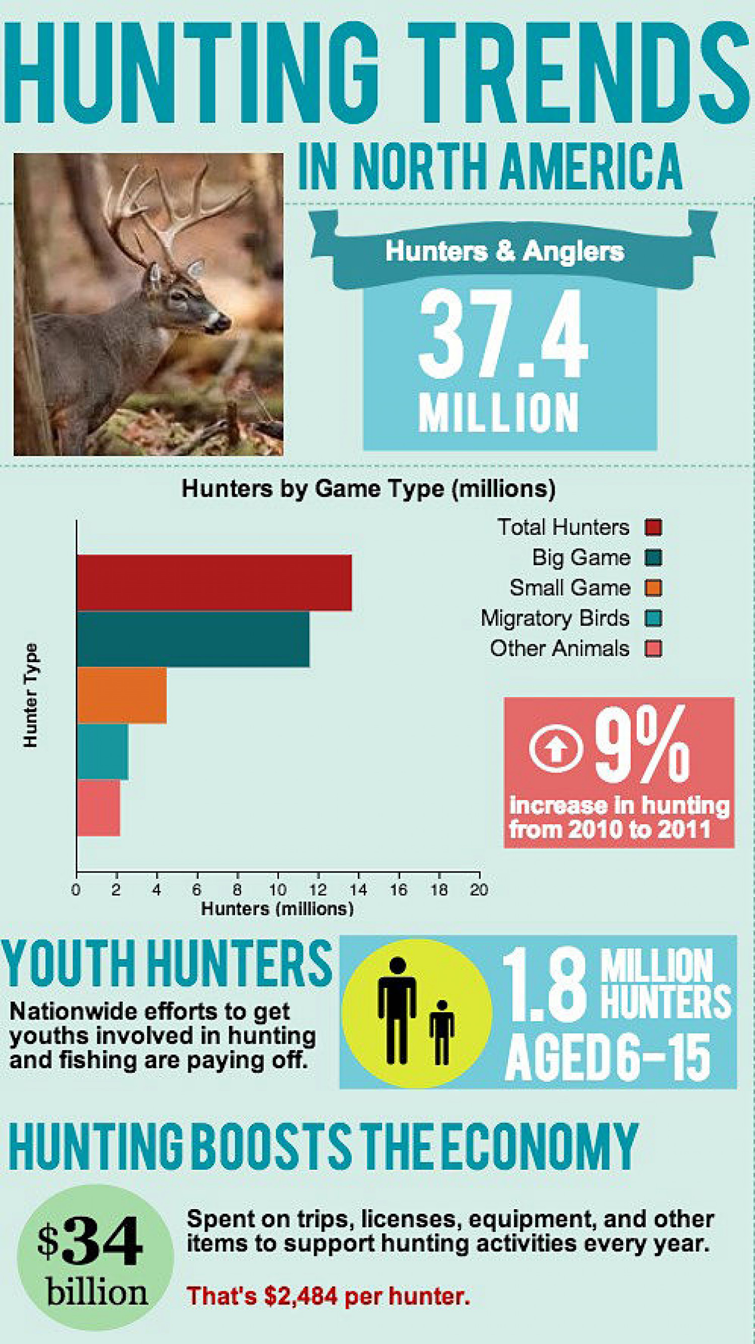 Hunting Trends in North America Infographic