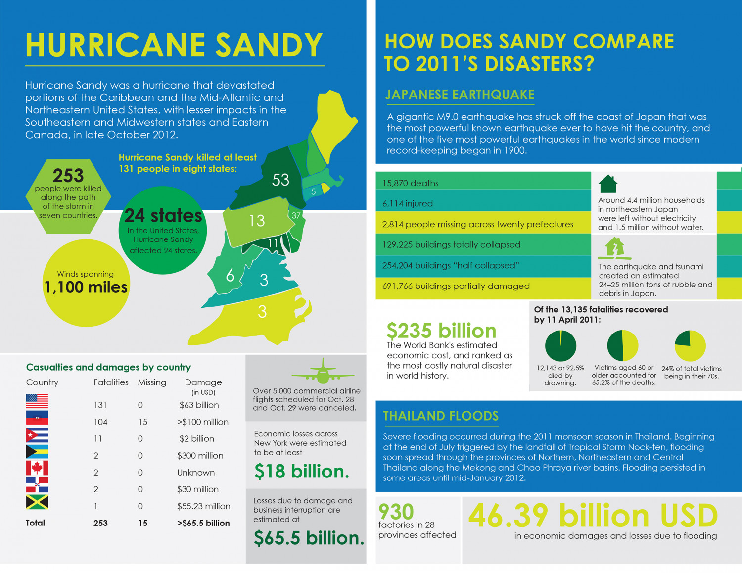 hurricane sandy effect ny economy