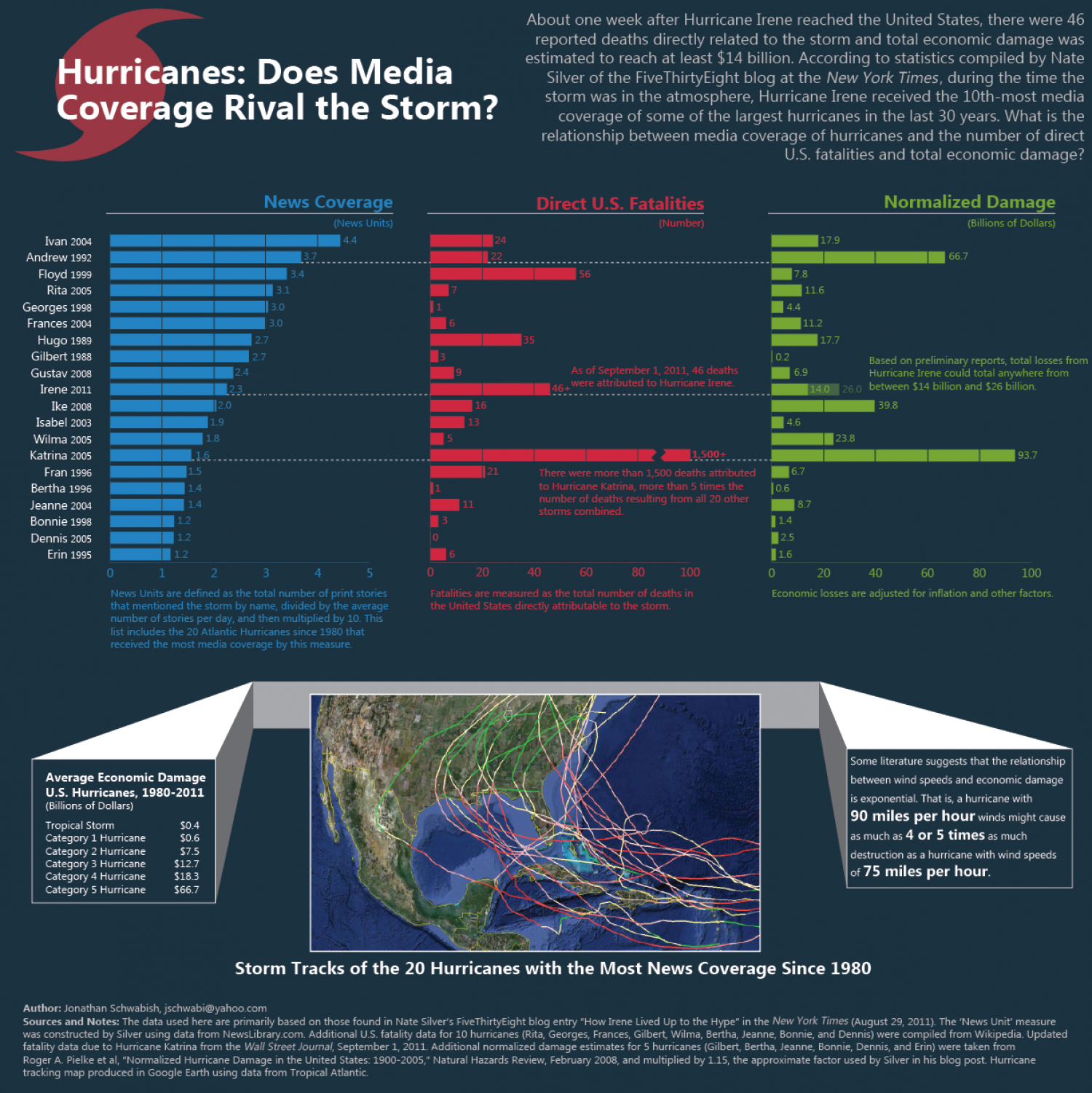 Hurricanes: Does Media Coverage Rival the Storm? Infographic