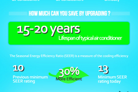 HVAC Energy Consumption Infographic
