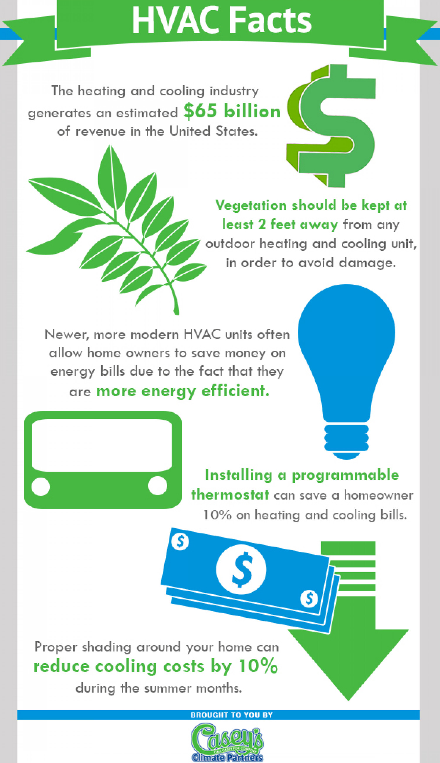 Hvac Facts Visual Ly