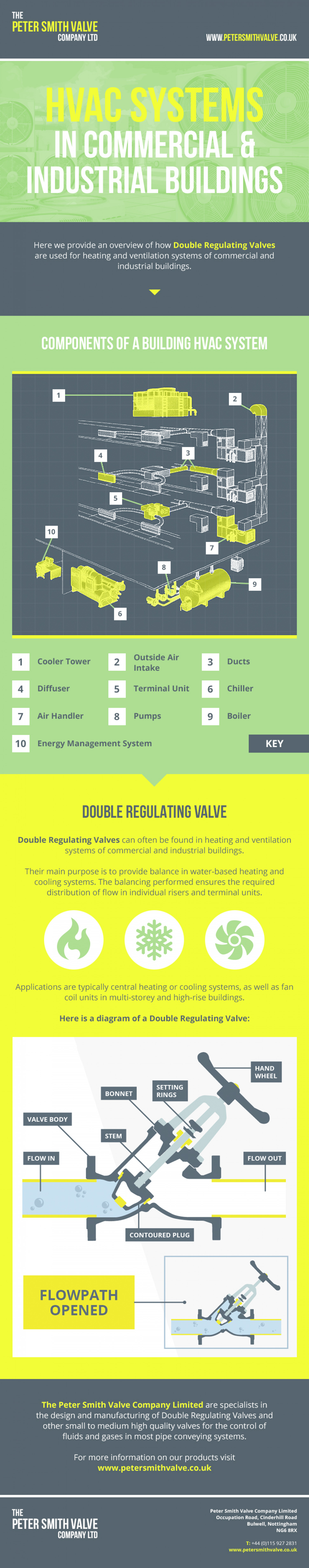 HVAC Systems in Commercial & Industrial Buildings Infographic