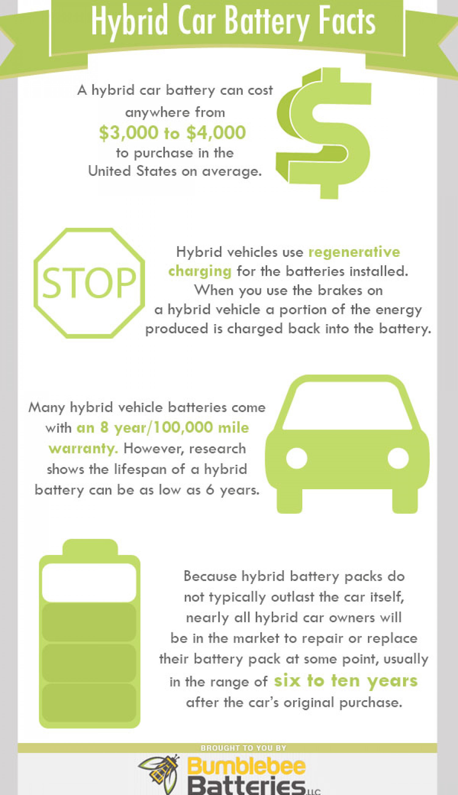 Hybrid Battery Cost >> Hybrid Car Battery Facts Visual Ly