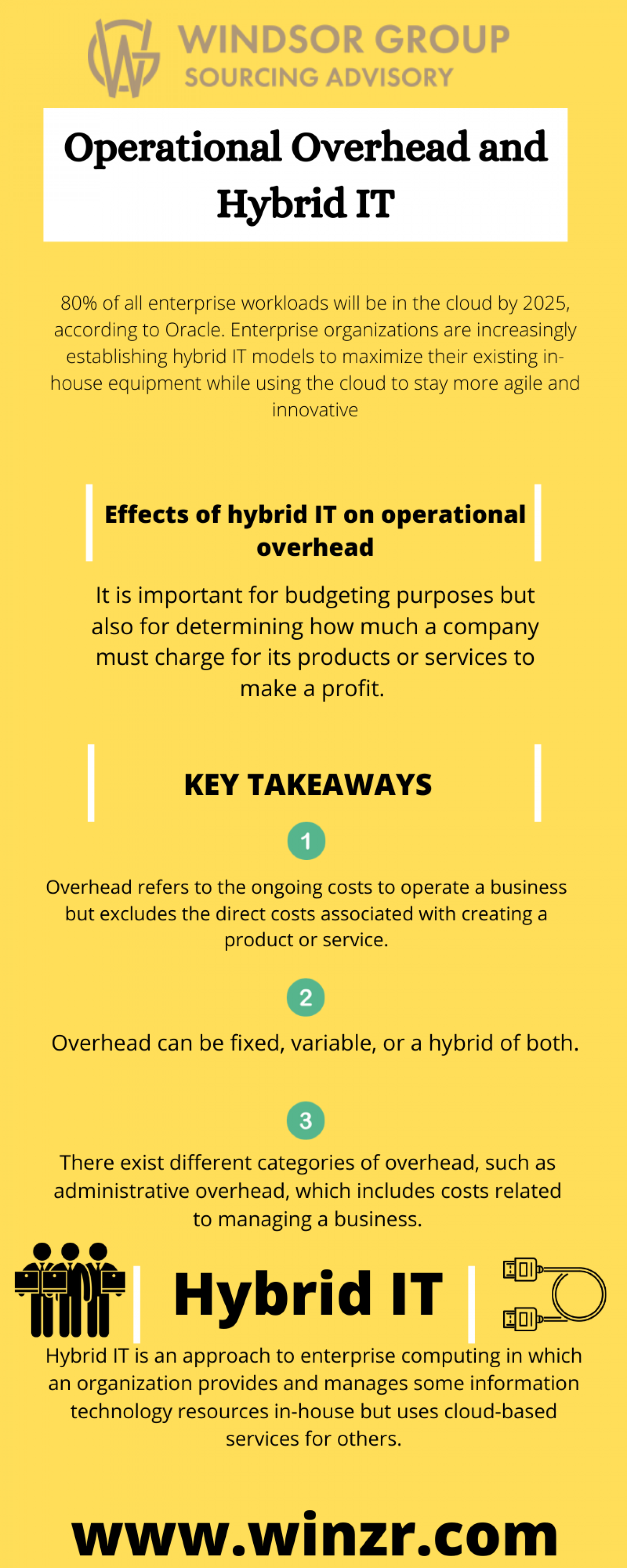 Hybrid Cloud | Windsor Group | Florida 33410 Infographic