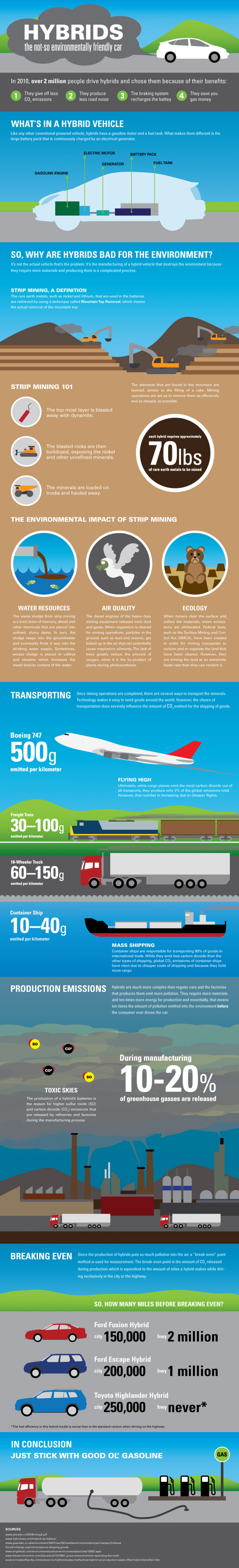 Hybrids: The Not-so Environmentally Friendly Car Infographic