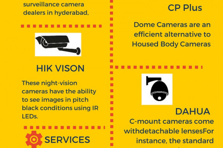 Hyderabad's No. 1 CCTV Service Provider Infographic