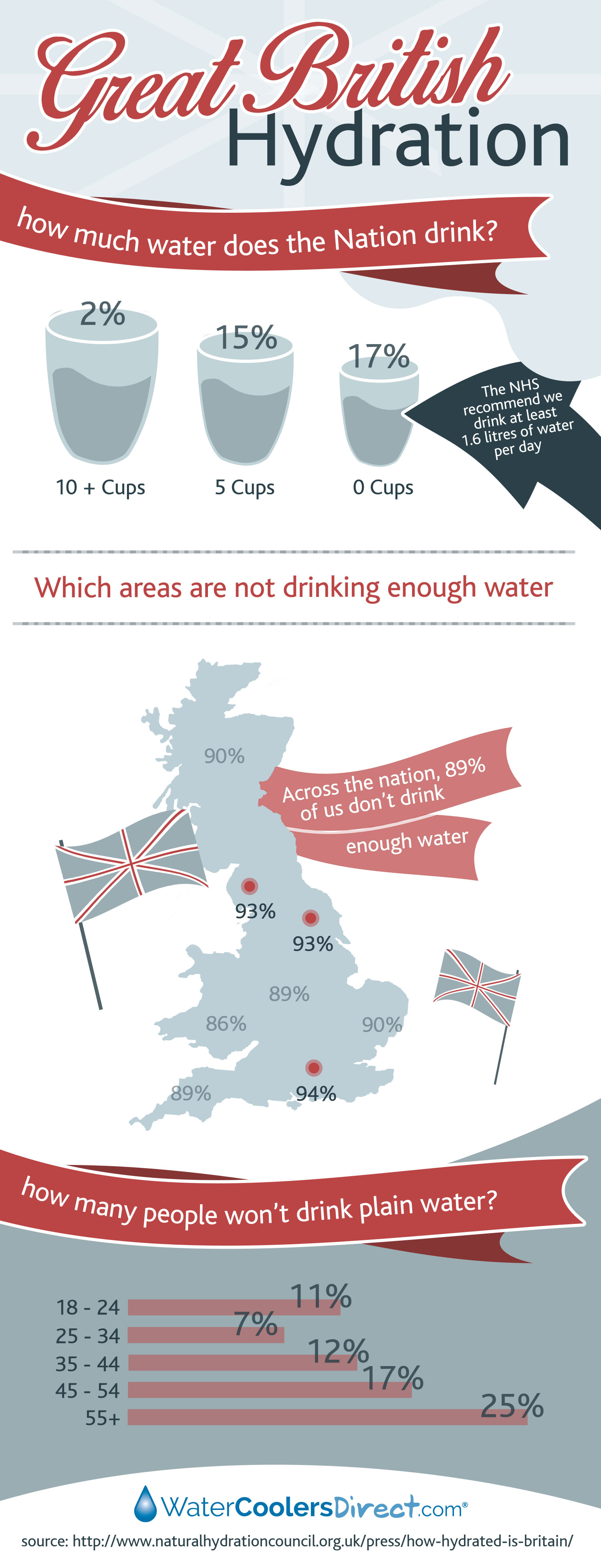 Hydration in Britain! Infographic