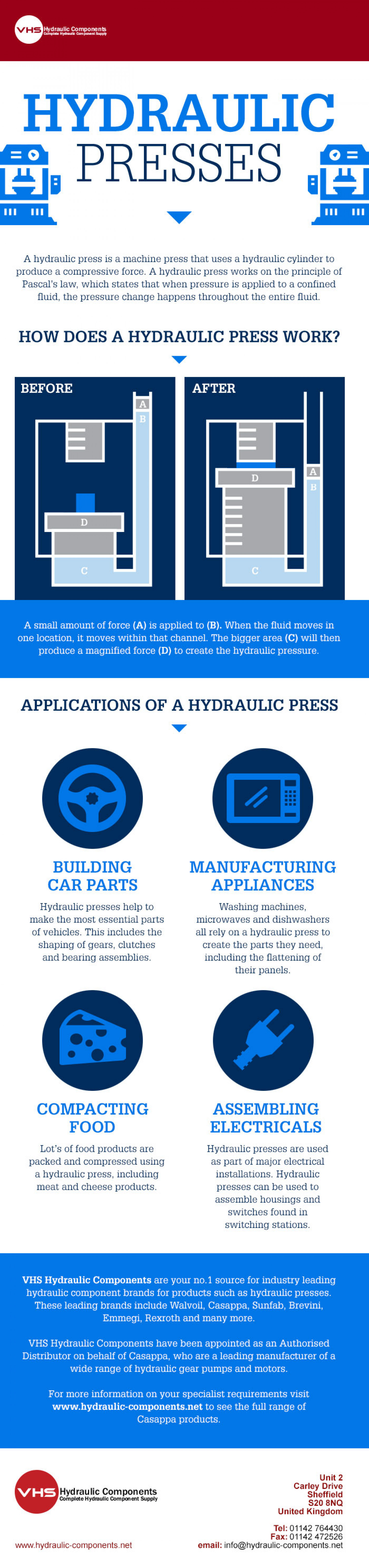 Hydraulic Presses Infographic