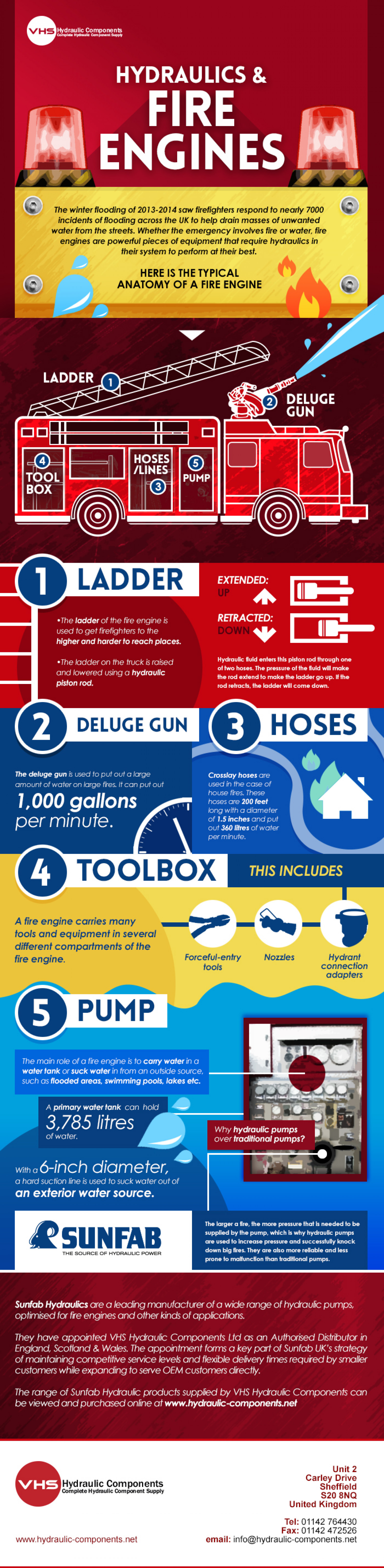 Hydraulics & Fire Engines Infographic