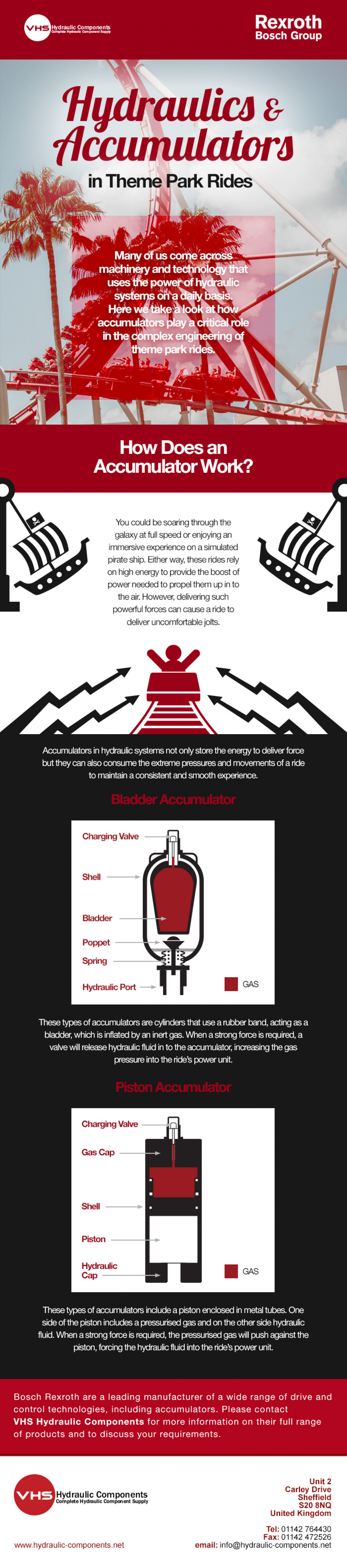 Hydraulics and Accumulators in Theme Park Rides Infographic
